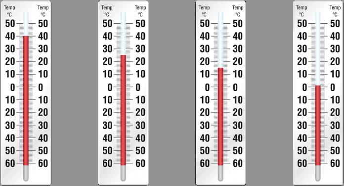 най-ниската и най-високата температура